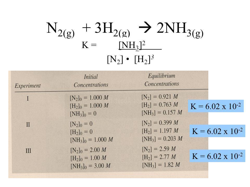N2(g) + 3H2(g)  2NH3(g) K = [NH3]2 [N2] • [H2]3 K = 6.02 x 10-2